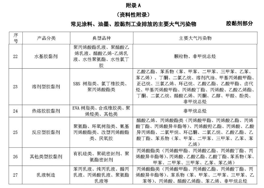 2017年7月1日起胶粘剂新建企业生产排放将有新规